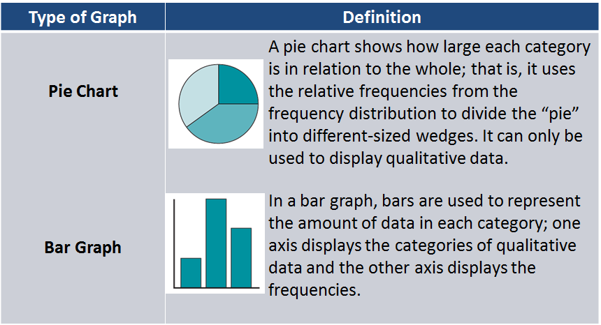 Summary of Qualitative Data - Visual