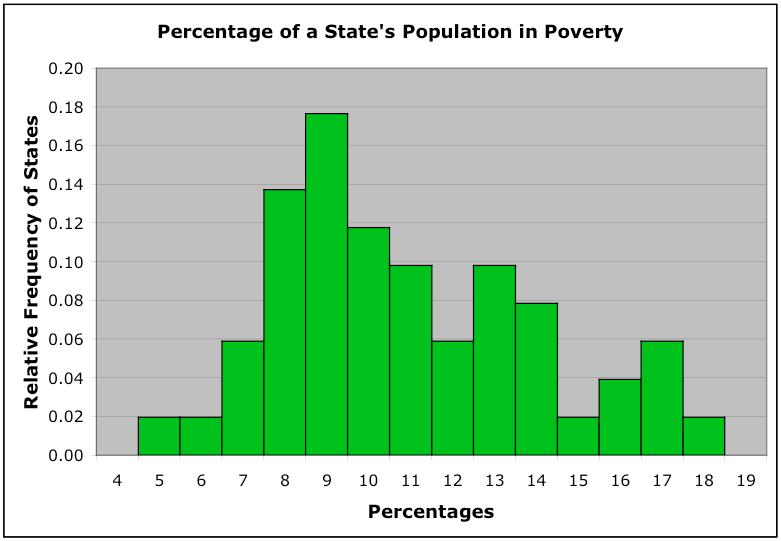 Percentage of a State's Population in Poverty