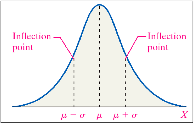 Notation of normal distribution